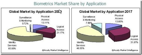Biometrics_Market_Share_by_Application